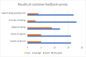 ASAMS Feedback Survey